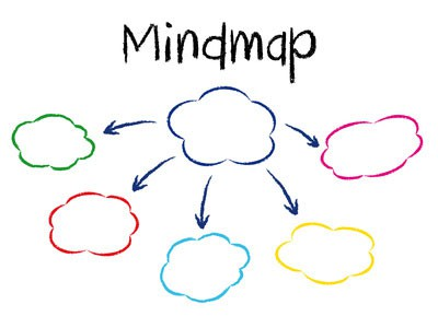7-tipps-zur-mindmap-erstellung-basics